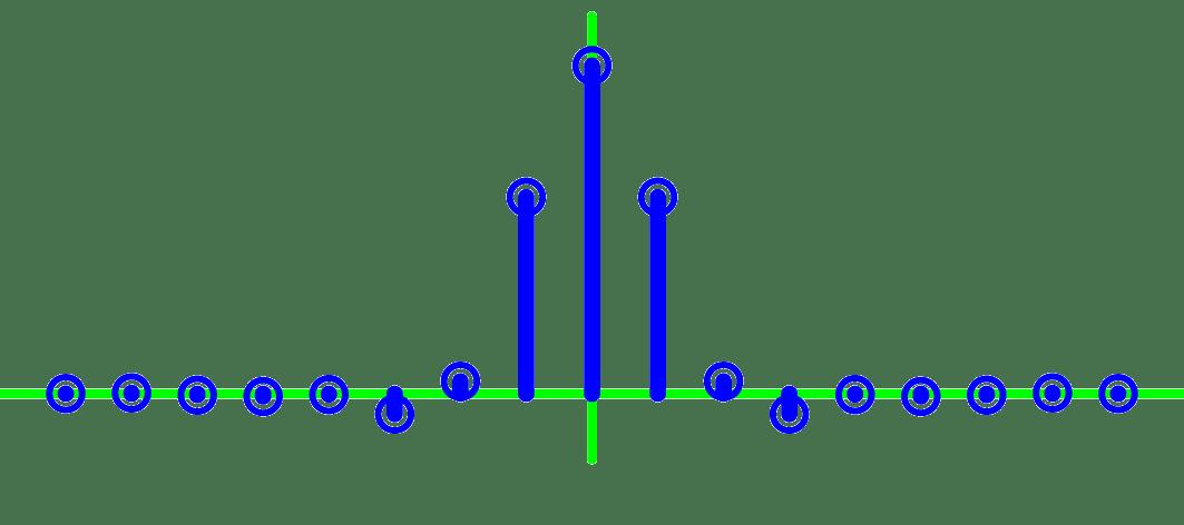 hamming FIR coefficients