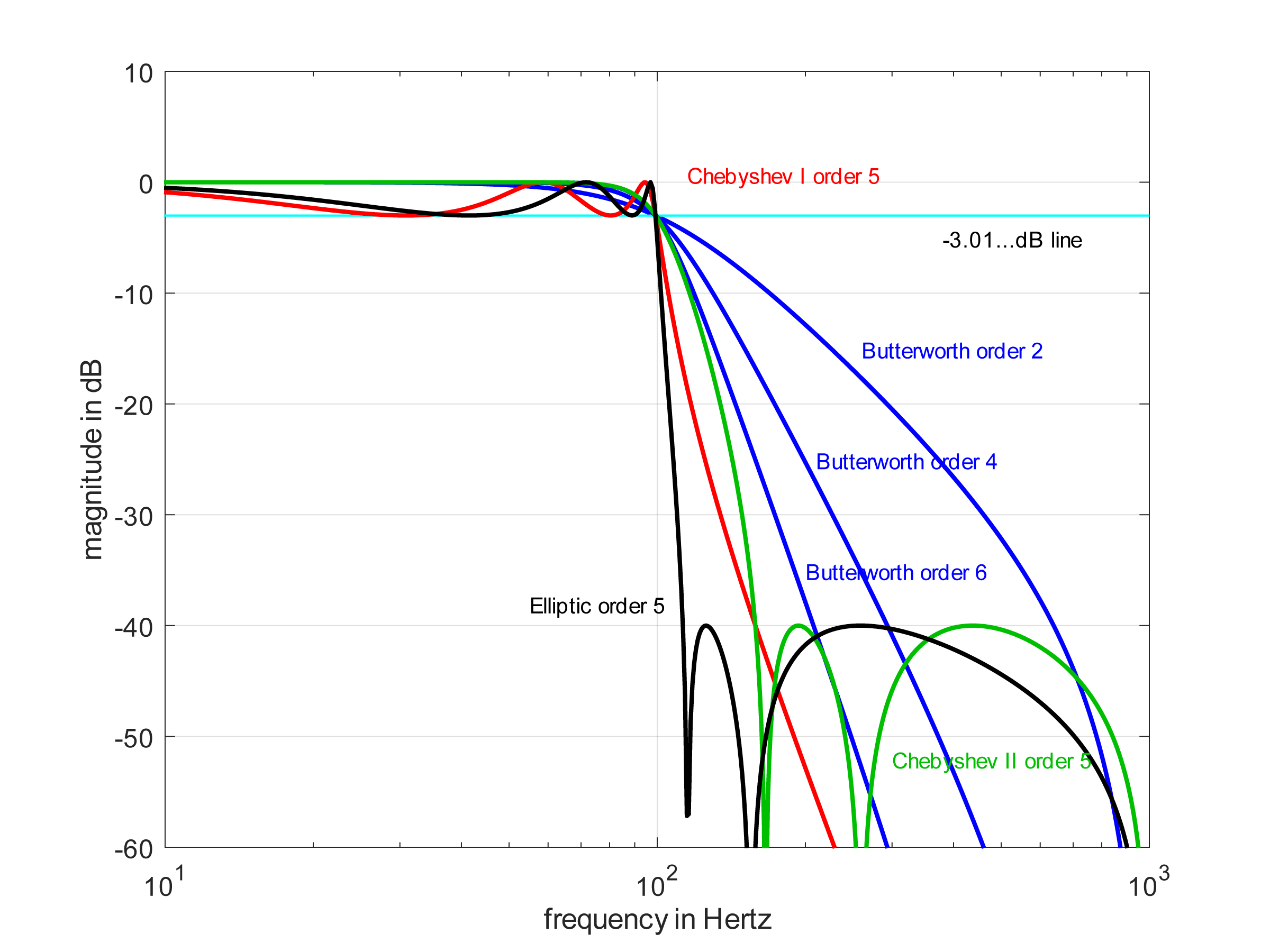 Magnitude in the passband and stop-band