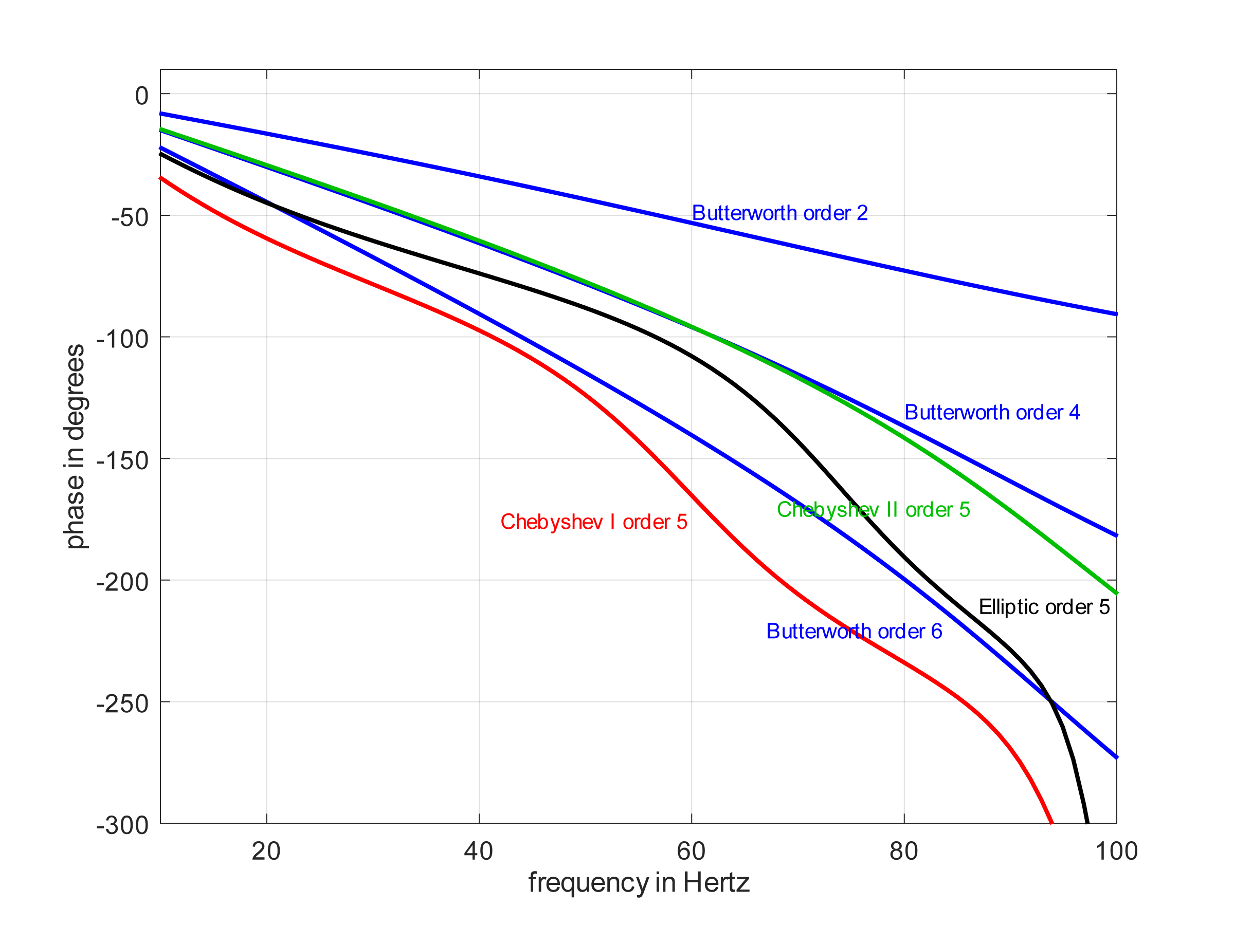 Phase in the passband
