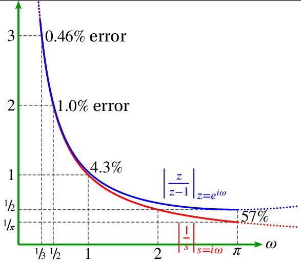 Integration using summation