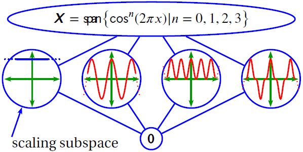 cosine polynomials