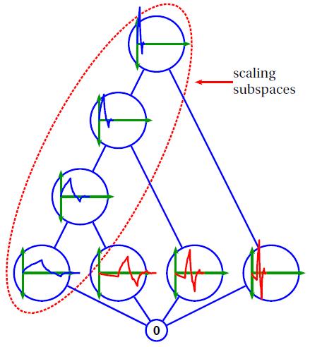 Daubechies-p2 wavelets