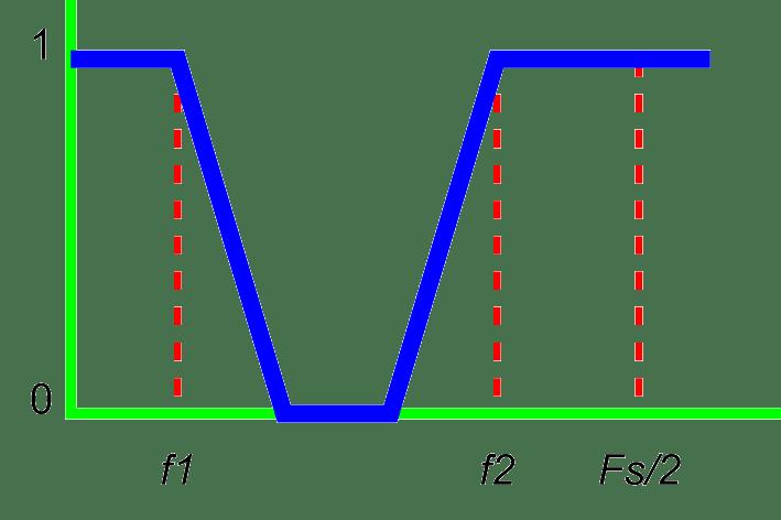 notch filter graph