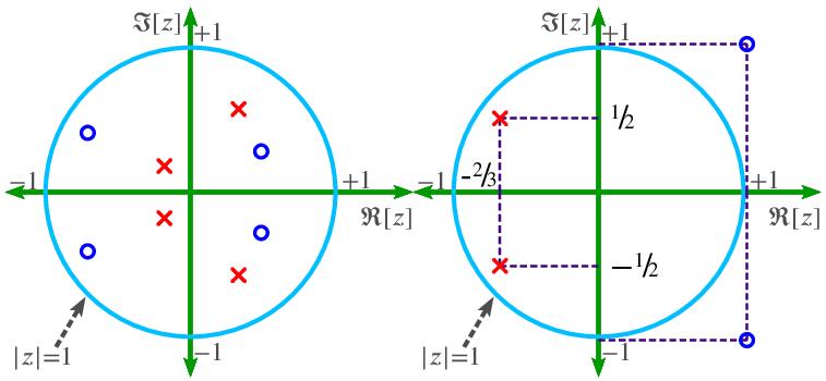 z-domain poles and zeros