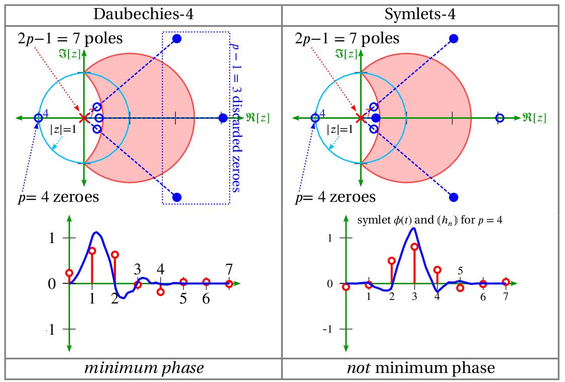 z-domain wavelets